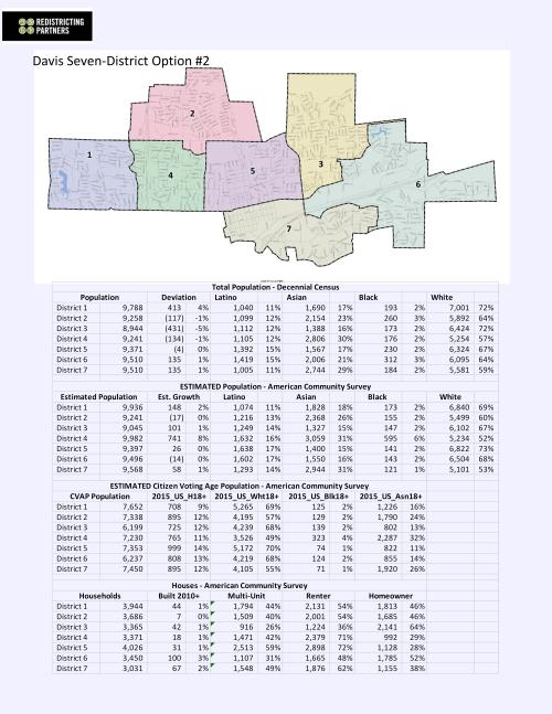 2019-10-01-Seven-District-Option-2 00001