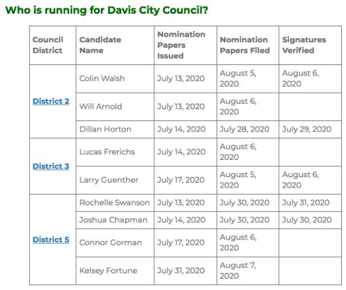 DavisCityCouncilrace2020